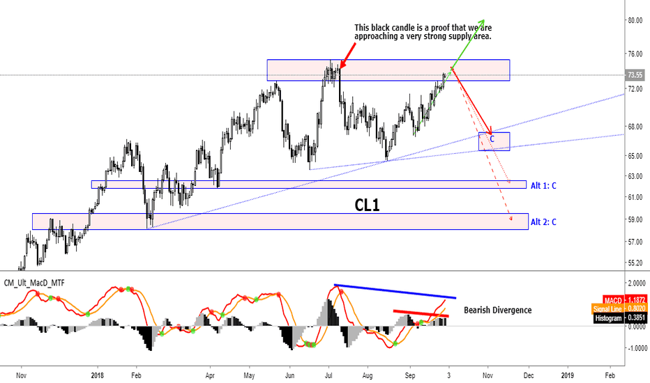 CL1!: The Bulls Must Be Careful (CL1! - Continuous Chart)