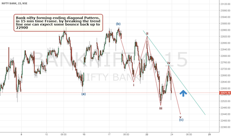 BANKNIFTY: Bank nifty 15 min EW Analysis