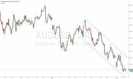 AUDUSD: 4HR AUD/USD