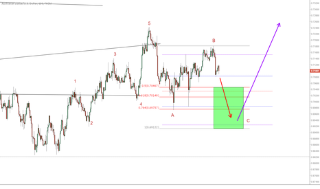 AUDUSD: Watch closely on the AUD