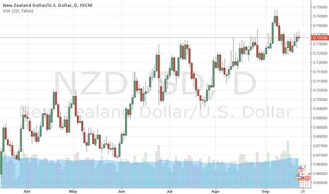 NZDUSD: NZDUSD: Análisis Técnico y Fundamental Dólar NZD, MARCO DA COSTA