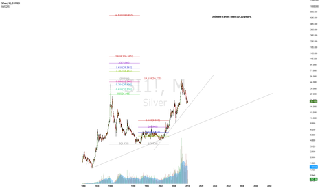 SI1!: 30 Year Cup and Handle Breakout --- Price Target 4