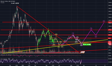 BTCUSD: BTC SAYS THE THREE MAGICAL WORDS...