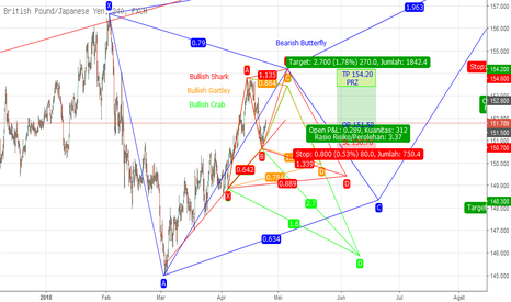 GBPJPY: Potentially Bearish Butterfly GBPJPY H4 PART 2