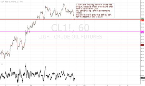 CL1!: I am Preparing to Go Short in Crude