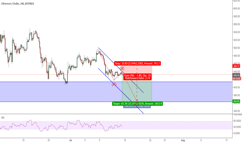 ETHUSD: ETHUSD: it has an unfinished job