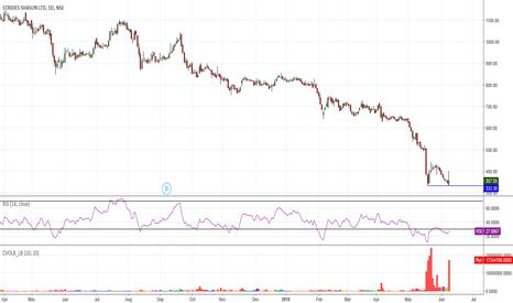 STAR: Demand Zone / RSI_Divergence/ Volume /Bullish Engulfing