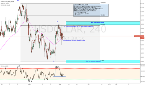 USDOLLAR: US Dollar Analysis and entry help
