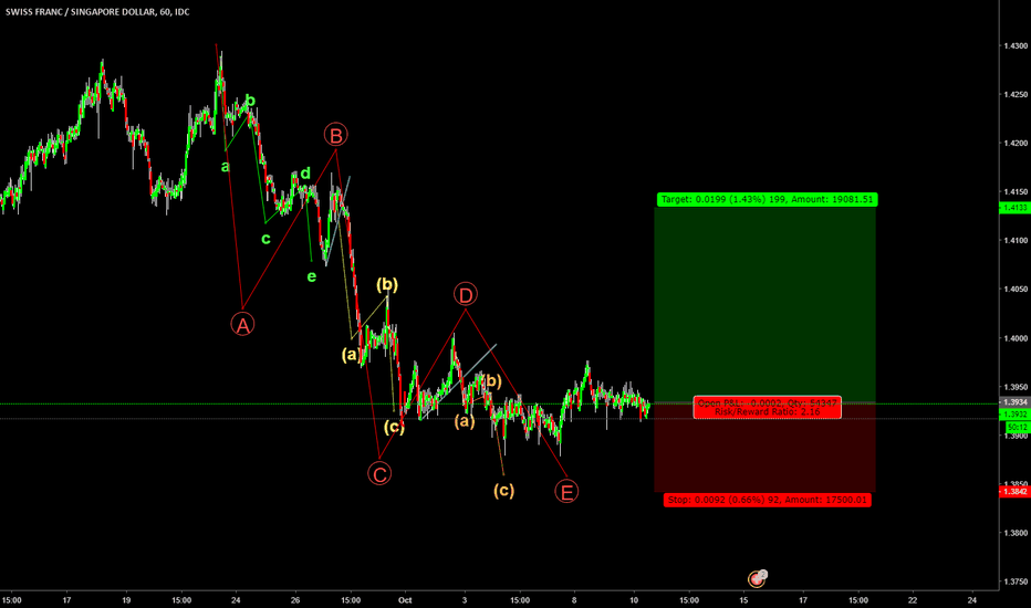 CHFSGD: 5 wave completed, possible movement for a correction soon