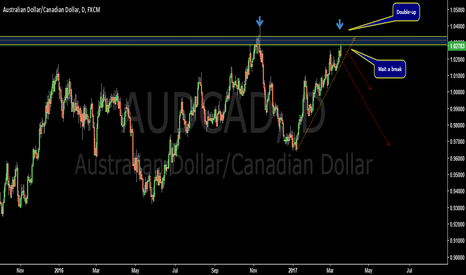 AUDCAD: Resistance key level-AUDCAD