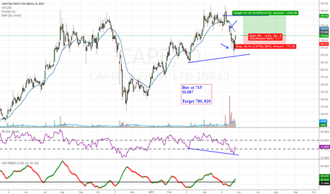 CAPF: CAPF- swing trade