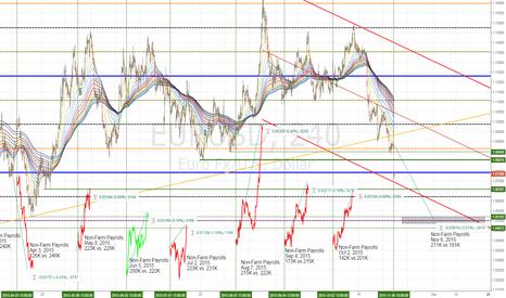 EURUSD: EURUSD 300p average range after payrolls