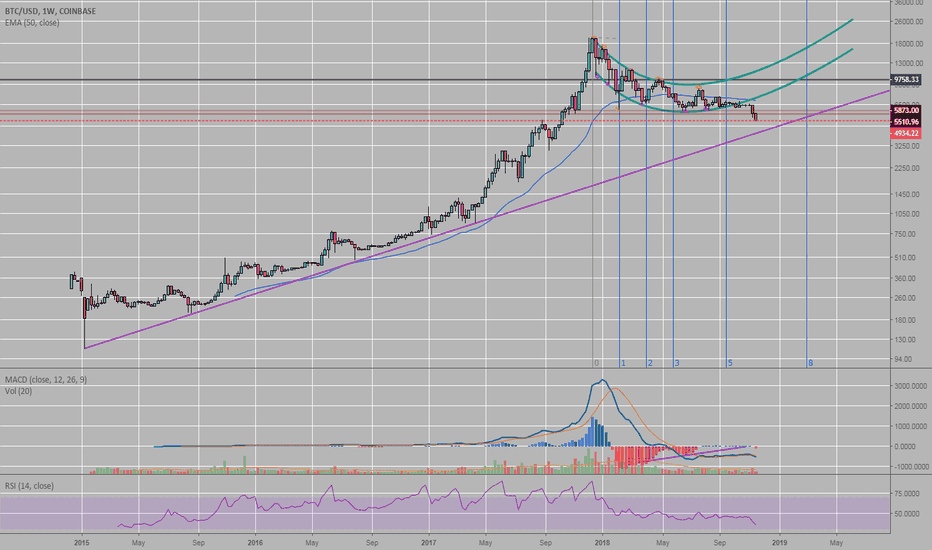 BTCUSD: Major support at 4k. Look out below
