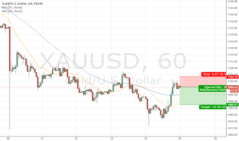 XAUUSD: XAUUSD short at Resistance its a short term trade.