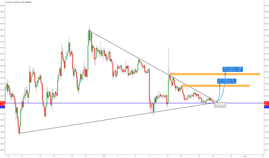 LTCUSDT: LITECOIN Is On The Triangle Tip & Ready To Make a Move!