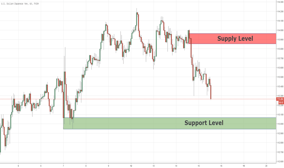 USDJPY: Swing-Key-Levels für USDJPY 15/11/2018