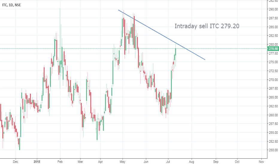 ITC: Intraday sell ITC 279.20