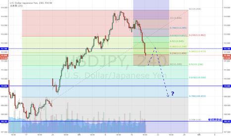 USDJPY: USD/JPY ギャップを埋める事ができるか