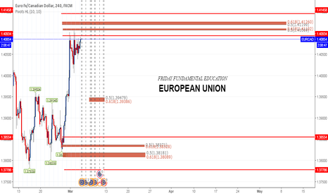 EURCAD: FUNDAMENTAL EDUCATION KNOWLEDGE BY TENGKUFIBO