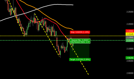 GBPNZD: 335 GBPNZD D618 @ Structure