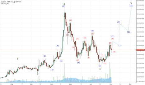 VIABTC: 2.09 VIA долгосрочная покупка