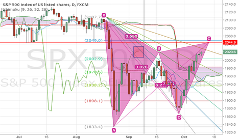SPX500: STALL OR EXTEND ?