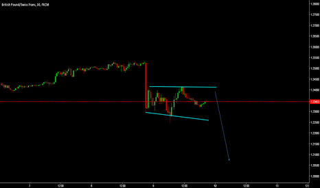 GBPCHF: sell as much high as you can