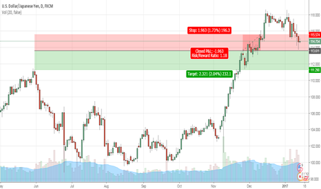 USDJPY: Below 113.70, new short with target at 111.30
