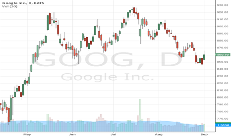 GOOG: CL long taken this morning