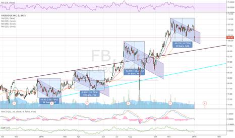 FB: $FBs Next Move?
