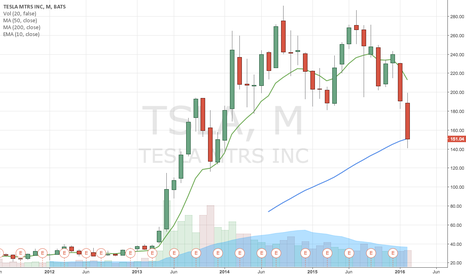 TSLA: TSLA short covering rally coming soon on monthly