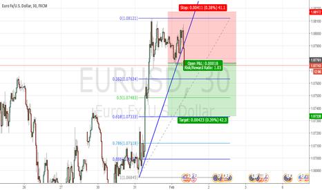 EURUSD: eurusd short 30min