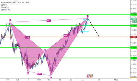 GBPCHF: proyeccion GBPCHF