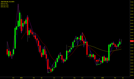 TWTR: Cup with Handle Breakout on TWTR Weekly Chart