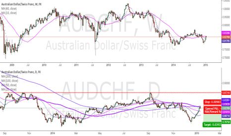 AUDCHF: AudChf looks like a great short