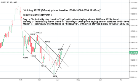 NIFTY: *Holding 10257 (DEma), prices head to 10361-10580 (W & M HEma)*