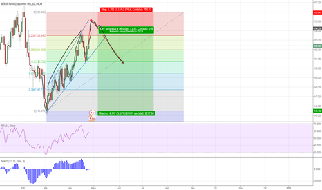 GBPJPY: gbp/jpy analisis D