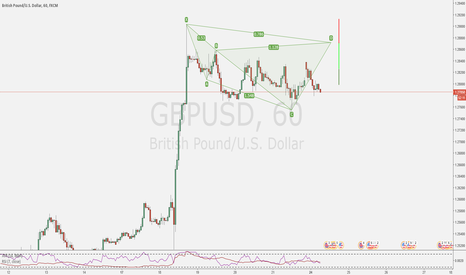 GBPUSD: A couple trade on my radar 2/2