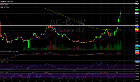 AC-B: Cup and Handle: Airlines holding strong