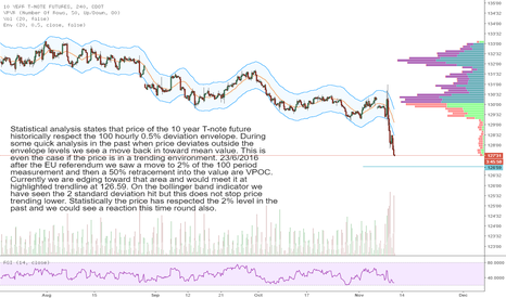 TY1!: T-Notes (In focus as flow enters USD)