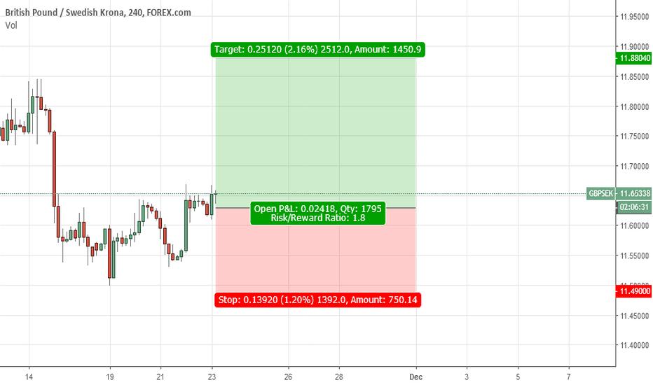 GBPSEK: Buy GBP/SEK