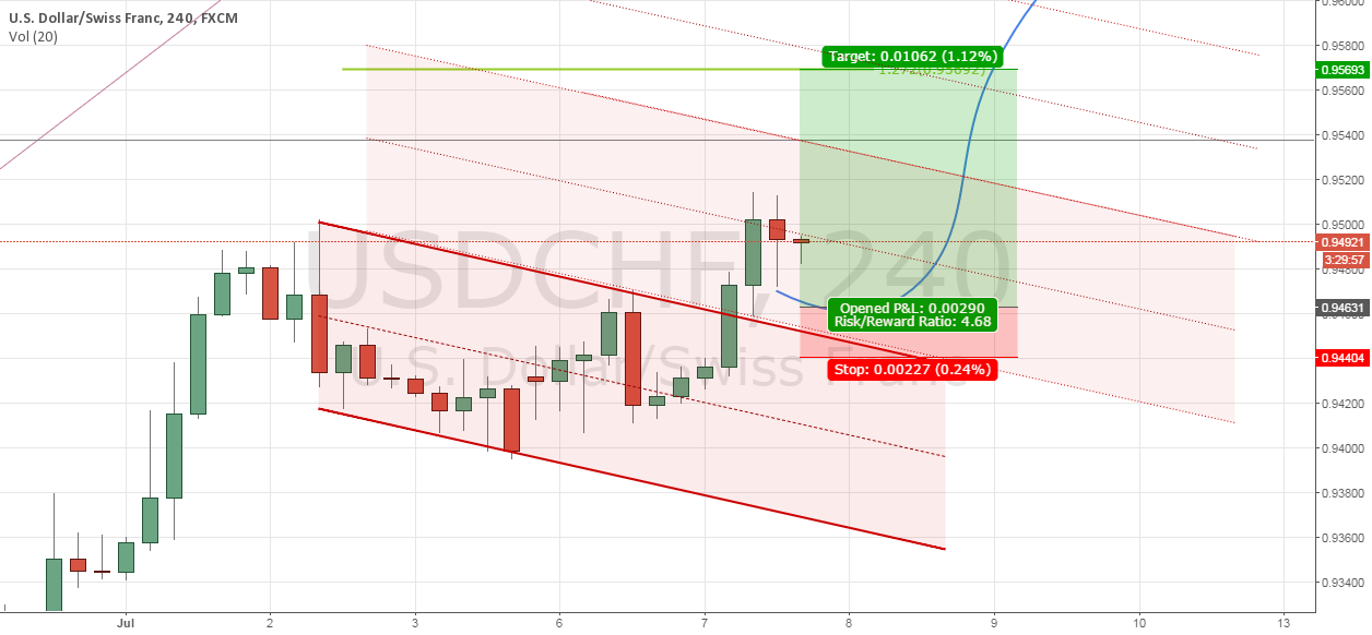 Trade #6 - USDCHF Breakout Failed