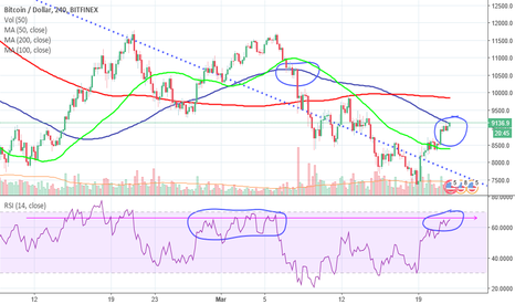 BTCUSD: RSI Approaching overbought and hitting 100 day MA Resistance
