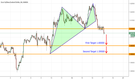EURNZD: Bearish Dragon Pattern