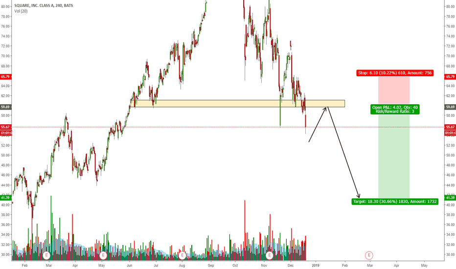 SQ: SQ GOING FOR ONE MORE WAVE DOWN?