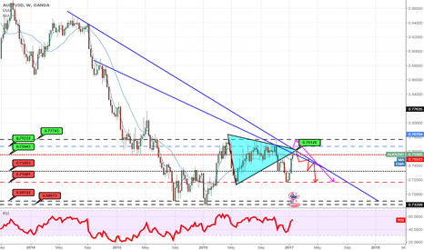 AUDUSD: AUD/USD [Weekly]. Approaching the DOWN Trendline!