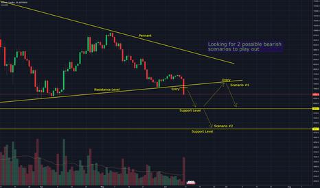 BTCUSD: BTCUSD / Bitcoin - 2 bearish short selling opportunities