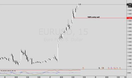 EURUSD: looking at EURUSD short