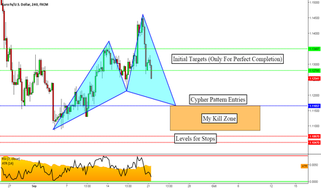 EURUSD: EURUSD: Potential Bullish Cypher Pattern & Why I'm Waiting