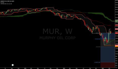 MUR: We can speak about a new long trend weekly already.